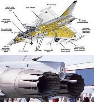 Eurofighter - Fusoliera - Motori